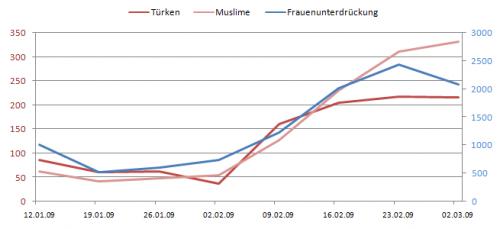 Medien Integrationsindex (MInteX) - Frauenunterdrückung im Zusammenhang mit Türken und Muslimen