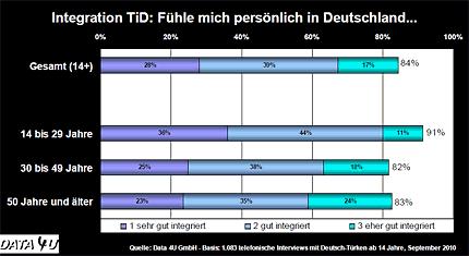 Integration - Türken in Deutschland: Fühle mich persönlich in Deutschland... © Data 4U