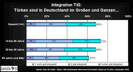 Integration - Türken in Deutschland: Türken sind in Deutschland im Großen und Ganzen... © Data 4U