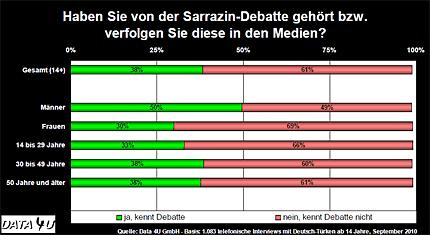Integration - Türken in Deutschland: Haben Sie von der Sarrazin-Debatte gehört bzw. verfolgen Sie diese in den Medien? © Data 4U