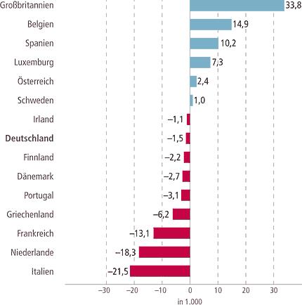 Ein- und Auswanderung von Wissenschaftlern und Führungskräften © Bertelsmann Stiftung