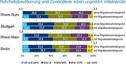 Abb. Sachverständigenrat deutscher Stiftungen für Integration und Migration