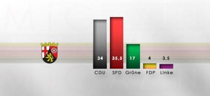 Erste Hochrechnung zu den Landtagswahlen in Rheinland-Pfalz 2011 © MiG