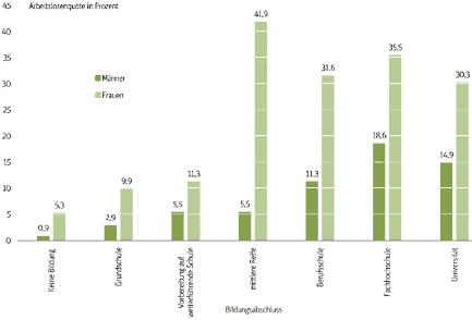 <strong>Mit einem hohen Bildungsabschluss steigt die Aussicht auf einen Job nicht</strong> - Arbeitslosenquote ägyptischer Männer und Frauen im Alter von 15 bis 29 Jahren in Abhängigkeit von ihrer Ausbildung