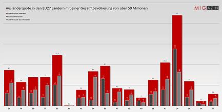 Ausländerquote in den EU27 Ländern mit einer Gesamtbevölkerung von über 50 Millionen © MiG