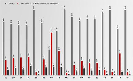 Die Zahl der Inobhutnahmen bei deutschen und ausländischen Kindern gemessen am Bevölkerungsanteil © MiG