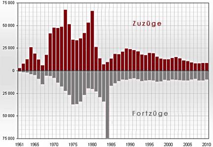 Wanderung von Ausländern zwischen NRW und der Türkei © Grafik: IT-NRW