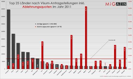 Top 25 Länder nach Visumantragsstellungen inkl. Ablehnungsquoten im Jahr 2011 © MiG