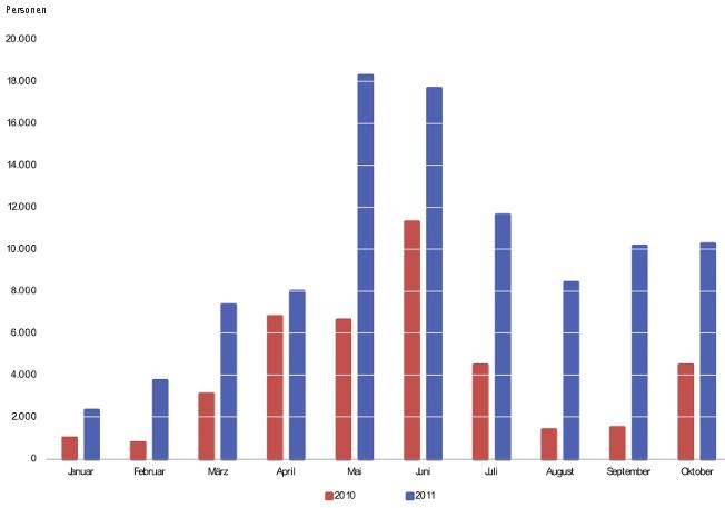 Wanderungssaldo zwischen Deutschland und den EU-8 Ländern 2010 und 2011*