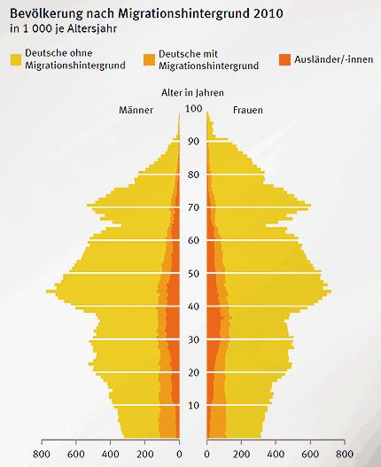 Ohne Migranten sähe Deutschland noch älter aus © destatis