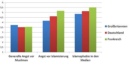 Wahrnehmung von Islamophobie in verschiedenen europäischen Ländern. Der Wert 1 repräsentiert den geringstmöglichen Grad und 6 den höchstmöglichen Grad an erlebter Islamophobie.