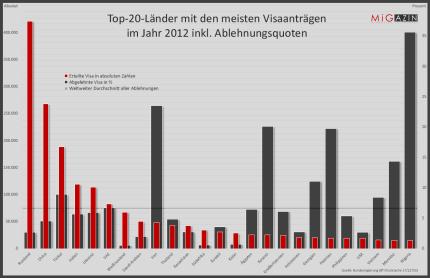 Top-20-Länder mit den meisten Visaanträgen im Jahr 2012 inkl. Ablehnungsquoten © MiG