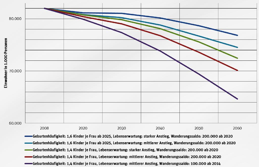 Bevölkerungsprognosen für Deutschland bei variierenden Geburtenraten,  Wanderungssaldi und unterschiedlicher Lebenserwartung © Berlin Institut für  ...