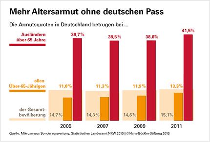 Altersarmut in Deutschland ohne deutschen Pass © WSI