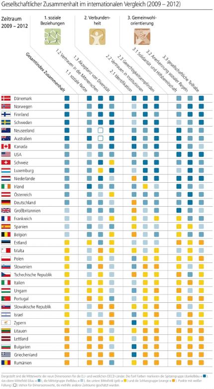 Radar gesellschaftlicher Zusammenhalt: Zentrale Ergebnisse. Quelle: Bertelsmann Stiftung