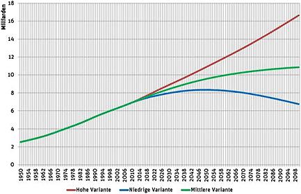(Datengrundlage: UN Population Division, 2012 Revision). © Berlin Institut für Bevölkerung und Entwicklung