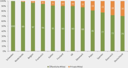 Anteil öffentlicher und privater Mittel an den Bildungsausgaben im frühkindlichen Bereich, 2009 - Datengrundlage: OECD