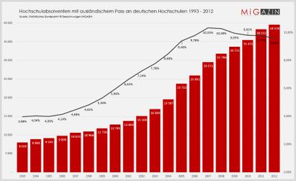 Hochschulabsolventen mit ausländischem Pass an deutschen Hochschulen 1993 - 2012 Quelle: Statisitisches Bundesamt © Berechnungen MiGAZIN