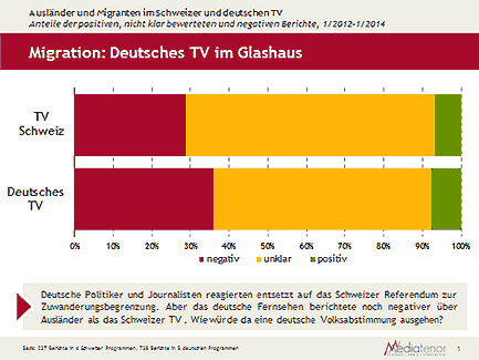 Migration: Deutsches TV im Glashaus © Mediatenor