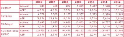 Einbürgerungen bulgarischer und rumänischer Staatsangehöriger in Deutschland (2006 - 2012); *AEP: ausgeschöpftes Einbürgerungspotential; Quelle: Statistisches Bundesamt © Migration und Bevölkerung