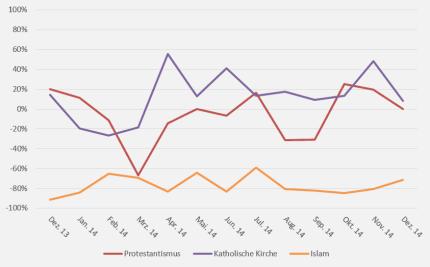 Basis: 265.950 Berichte über Akteure in 19 tonangebenden, TV-, Radio- und Printmedien, 5.141 über die genannten religiösen Gruppen © Mediatenor