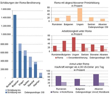 Allein in den osteuropäischen Staaten Rumänien und Bulgarien leben mehr als zwei Millionen Roma. Mehrheitlich verfügen sie noch nicht einmal über eine grundlegende Schulbildung. Entsprechend hoch ist die Arbeitslosigkeit. Ein erschreckend hoher Prozentsatz lebt in absoluter Armut - Sachgüter und Nahrungsmittel reichen hier nicht einmal zur Befriedigung der Grundbedürfnisse. Um hierfür Lösungen zu finden, müssten zudem die Ursachen analysiert und weitere Daten erhoben werden - in einigen Ländern mangelt es selbst an Schätzungen zur Lebenssituation von Roma (Datengrundlage: Open Society Insitute, Unicef, Worldbank). © Berlin Institut