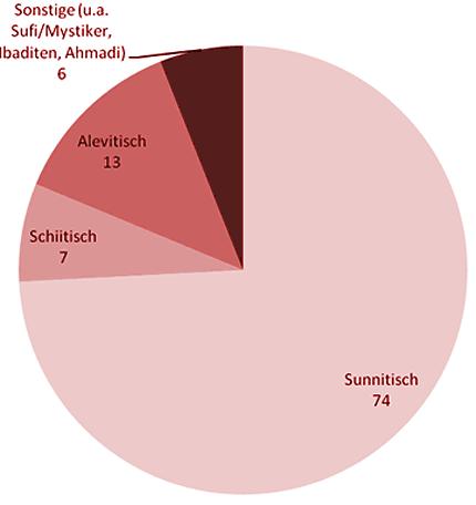 Prozentuale Verteilung der Glaubensrichtungen unter den Muslimen in Deutschland
