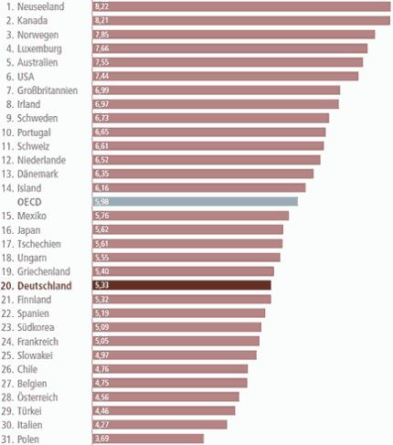 Die Rangliste der Integrationspolitik © Bertelsmann Stiftung, bearb. MiG