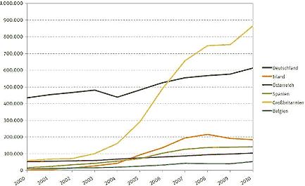 """Im Jahr 2010 lebten knapp 2,4 Millionen Staatsbürger der EU-8-Staaten in den """"alten"""" EU-15-Ländern. Seit der EU-Osterweiterung 2004 war ihre Zahl im Durchschnitt um 210.000 Personen pro Jahr angewachsen. In Großbritannien stieg die Zahl der Zuwanderer aus den EU-8-Staaten nach der neuen Beitrittsrunde enorm, und auch in Irland war zunächst ein starker Anstieg zu beobachten, bis in beiden Ländern 2008 die Wirtschaftskrise einsetzte. Deutschland, das bis 2006 mit Abstand die höchste Zahl von Immigranten aus den ost- und mitteleuropäischen Staaten verzeichnete, zog nach 2004 ebenfalls mehr Migranten aus den östlichen Mitgliedsstaaten an als zuvor. In Spanien und Österreich fiel der Zuwachs seit 2004 demgegenüber weitaus geringer aus (Datengrundlage: Institut für Arbeitsmarkt- und Berufsforschung)."""