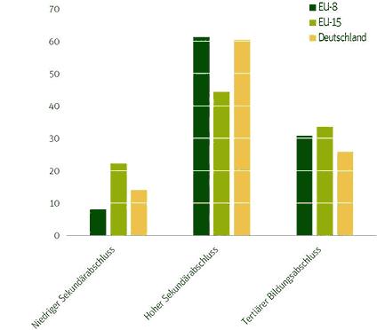 """Das Qualifikationsniveau der 25- bis 35-jährigen EU-8-Bürgerinnen und Bürger ist höher als das der Deutschen im gleichen Alter: 61,3 Prozent verfügen über einen hohen Sekundärabschluss, während es in den EU-15-Ländern nur 44,3 Prozent sind. Allerdings gibt es in den EU-15-Ländern einen prozentual höheren Anteil an Personen mit tertiärem Bildungsabschluss. Die Klassifizierung der Abschlüsse erfolgt gemäß der """"internationalen Klassifizierung von Bildungsabschlüssen"""" (ISCED) der UNESCO. Der niedrige Sekundärabschluss in Deutschland ist die Sekundarstufe I (Haupt- oder Realschulabschluss, Gymnasium bis 10. Klasse). Der hohe Sekundärabschluss umfasst die Sekundarstufe II, die Berufsausbildung und Weiterbildungsschulen. Unter einem tertiären Bildungsabschluss sind Fachhochschulen, Hochschulen und Berufsakademien zu verstehen (Datengrundlage: Eurostat Labour Force Survey)."""