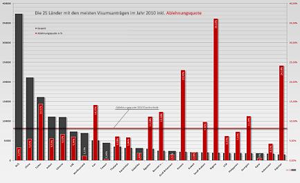 25 Länder mit den meisten Visumsanträgen im Jahr 2010 inkl. Ablehnungsquoten © MiG