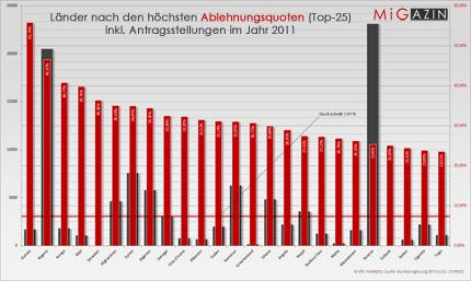 Länder nach den höchsten Ablehnungsquoten (Top 25) inkl. Antragsstellungen im Jahr 2011