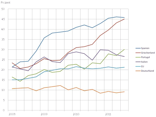 Arbeitslosenquote unter 25 Jähriger in Prozent von 2008 bis 2011