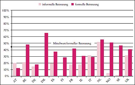 Abbildung 1: Nutzungsquoten formeller und informeller Betreuung der Null- bis Zweijährigen in ausgewählten EU-Ländern, 2008. Quelle: OECD Family Database, modifiziert. Die Daten zur informellen Betreuung in Frankreich beziehen sich auf das Jahr 2007.
