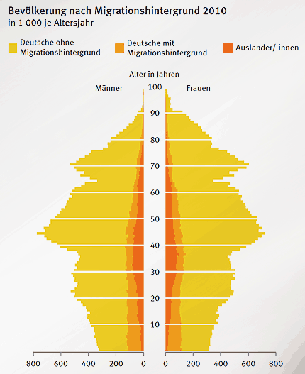 Ohne Migranten sähe Deutschland noch älter aus