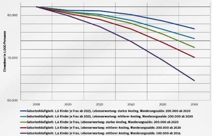 Bevölkerungsprognosen für Deutschland bei variierenden Geburtenraten, Wanderungssaldi und unterschiedlicher Lebenserwartung © Berlin Institut für Bevölkerung und Entwicklung