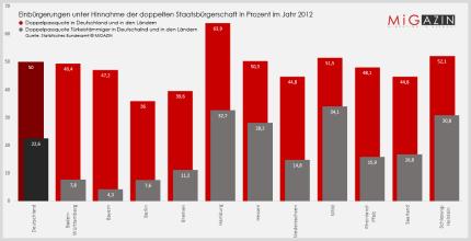 Die Doppelpassquoten Türkeistämmiger im Jahr 2012 nach Bundesländern.