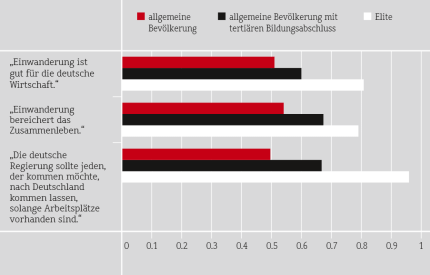 Einstellungen von Eliten und allgemeiner Bevölkerung gegenüber Migranten © WZB