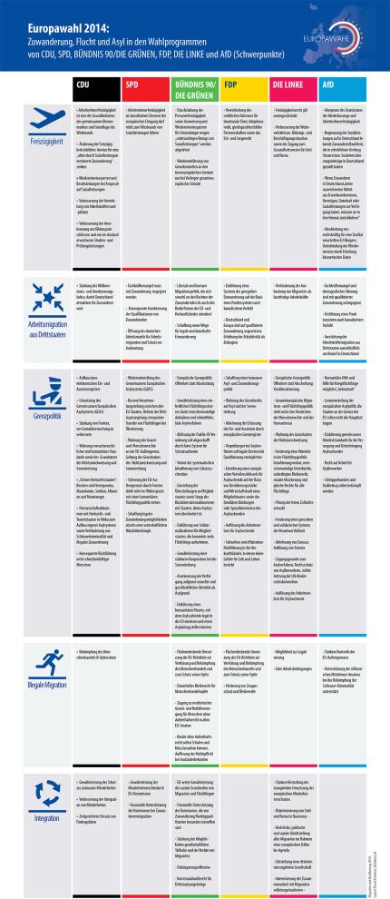 Europawahl 2014: Zuwanderung, Flucht und Asyl in den Wahlprogrammen von CDU, SPD, BÜNDNIS 90/DIE GRÜNEN, FDP, DIE LINKE und AfD © Migration und Bevölkerung (MuB)